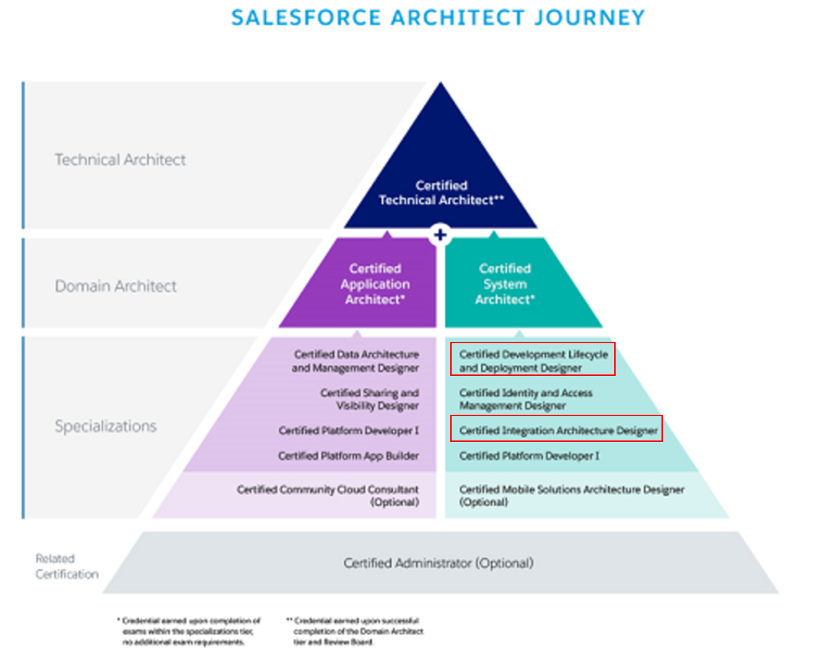 Upcrm Consultant On His Way To The Highest Salesforce Certification