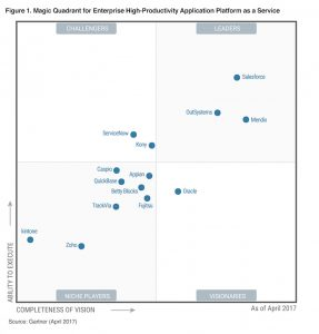 Salesforce A Leader Of High Productivity Application