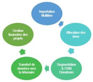 care-luxembourg-association-cloud